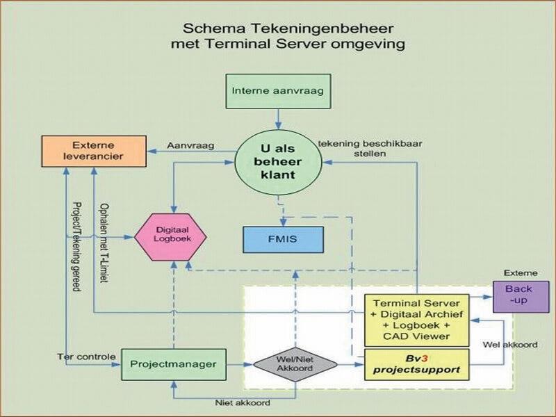tekeningenbeheer schema Rosmalen